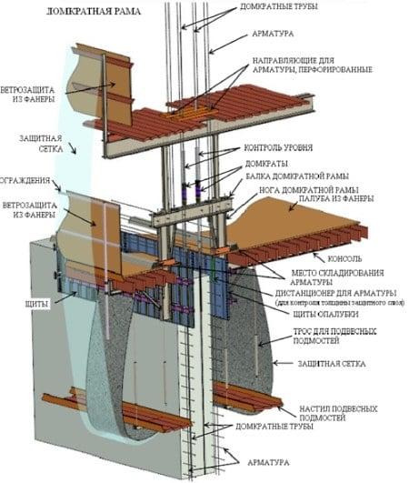 Дом своими руками из монолит бетона